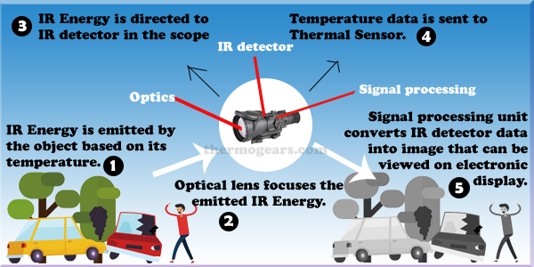 how thermal scope works