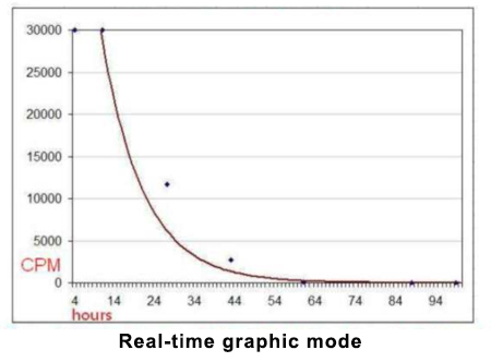 Real-time graphic mode
