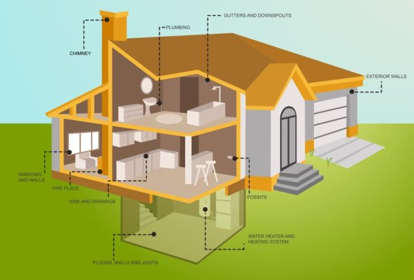 Everything you need to know about home inspection